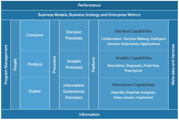 Analytics, Business Intelligence and Performance Management Overview