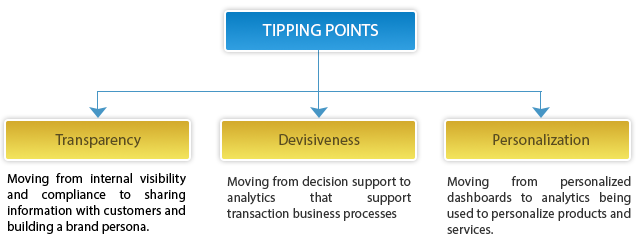 Tipping Points for Analytics Adoption